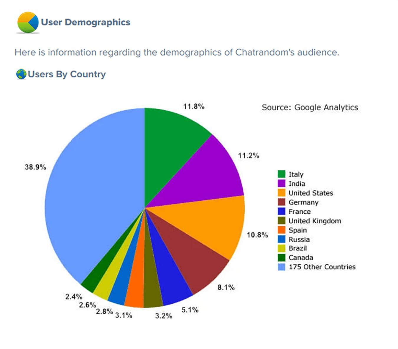 Chatrandom Demographics