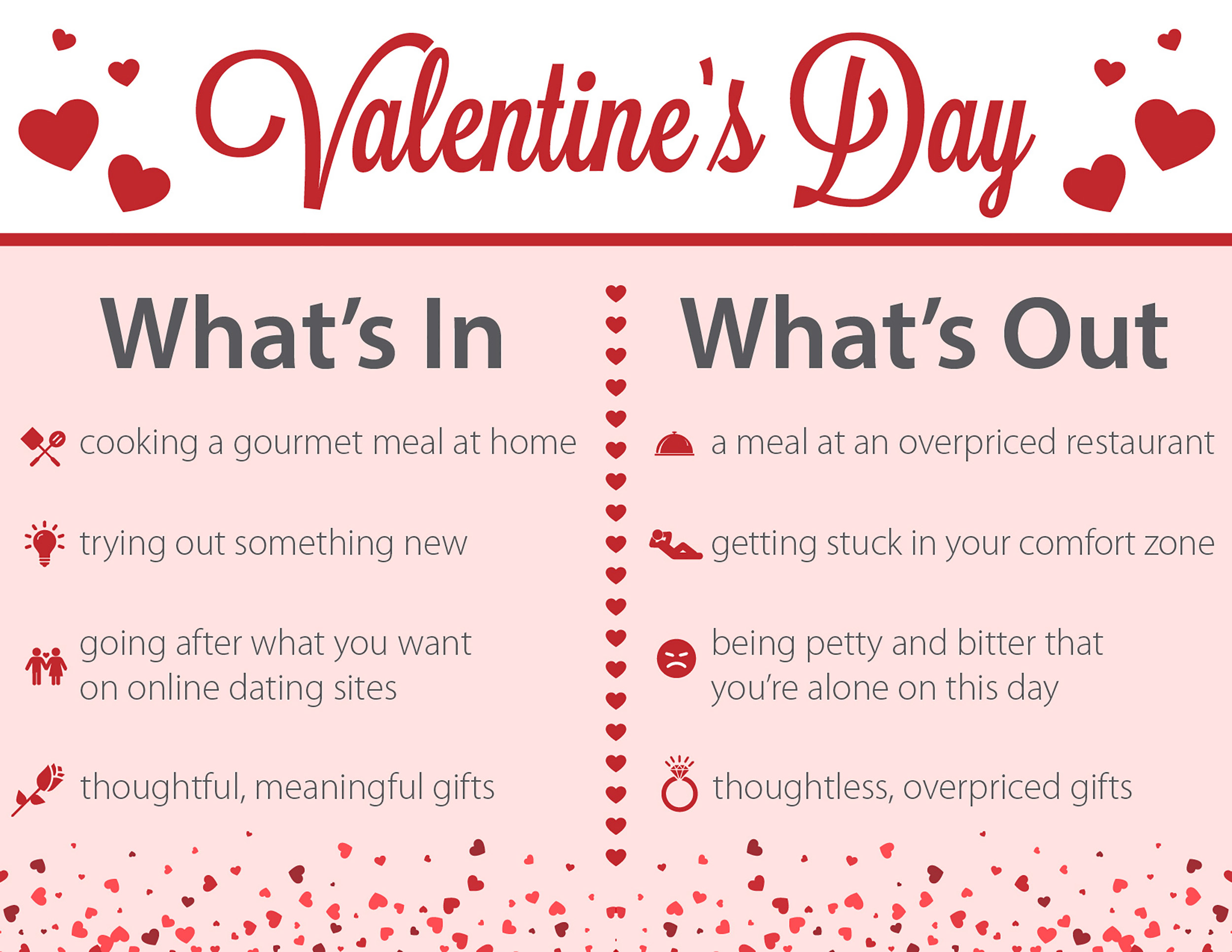 Valentine's Day What's In & What's Out