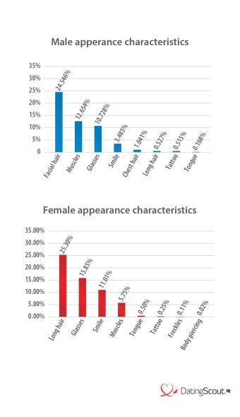 Appearance Characteristics