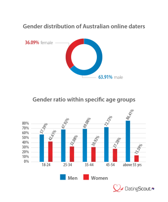 Gender Distribution Australia