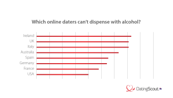 Who drinks the most alcohol?