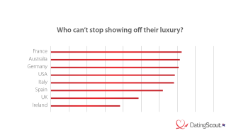 Who's showing the most luxury?